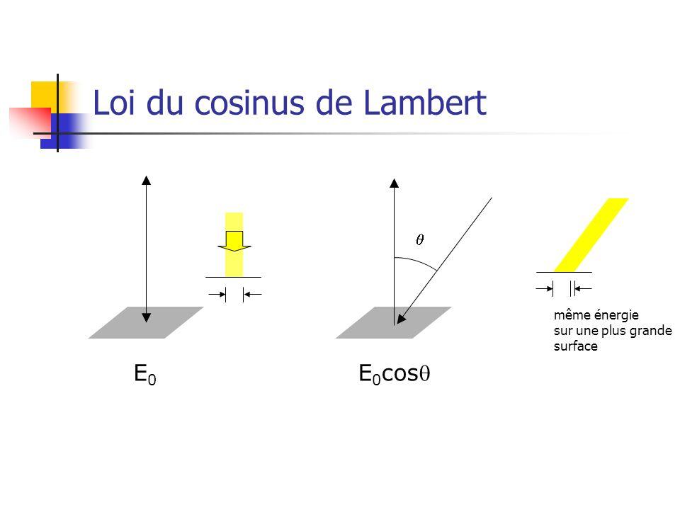 Loi du cosinus de Lambert