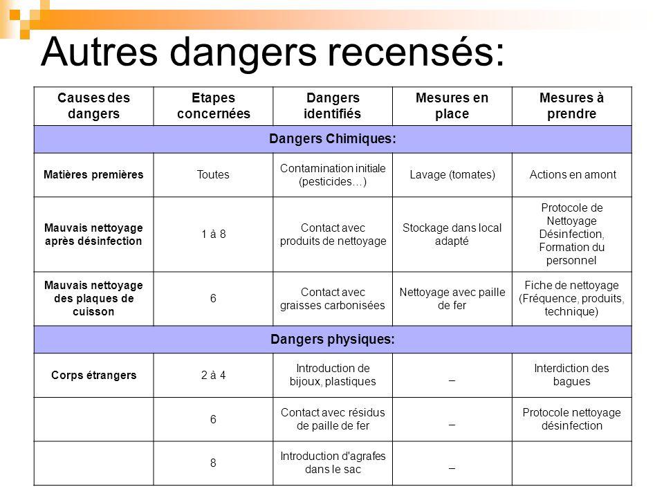 Autres dangers recensés:
