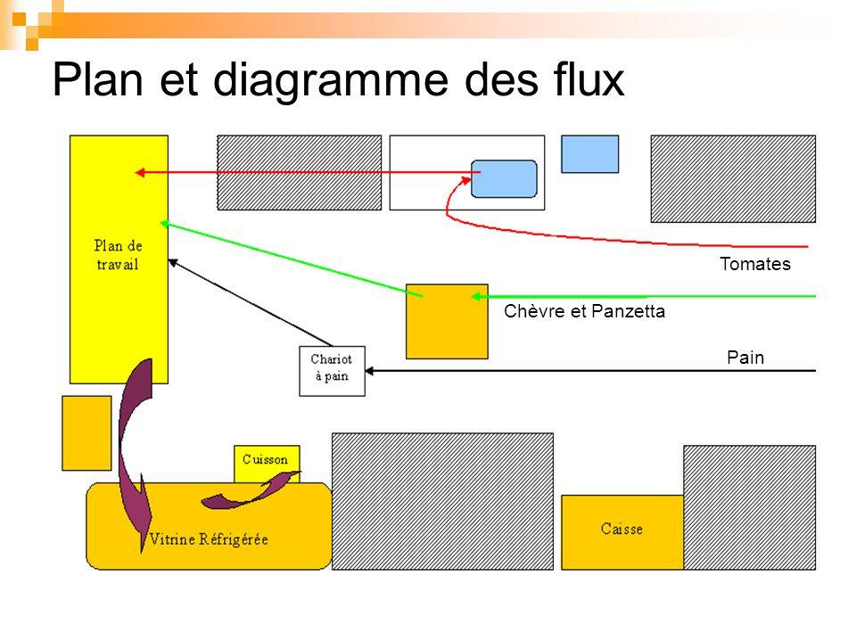 Plan et diagramme des flux