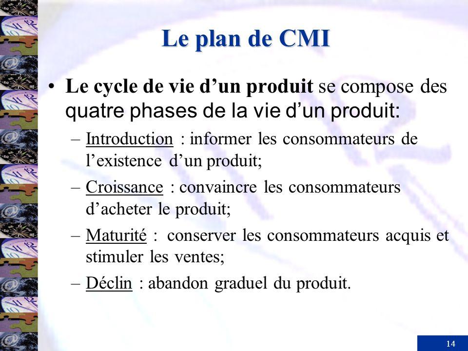 Le plan de CMILe cycle de vie d'un produit se compose des quatre phases de la vie d'un produit: