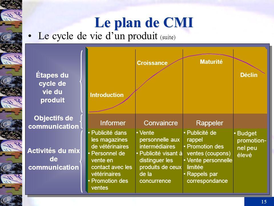 Le plan de CMI Le cycle de vie d'un produit (suite)