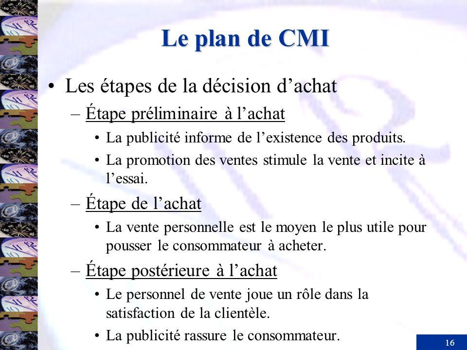 Le plan de CMI Les étapes de la décision d'achat