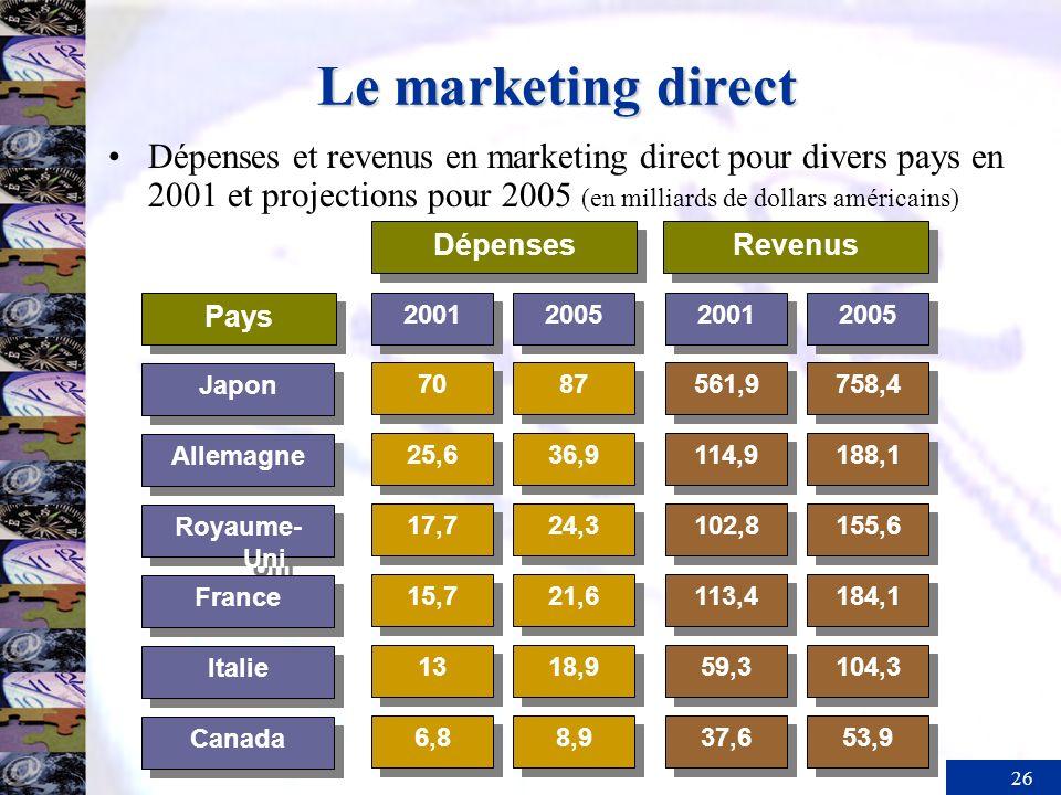 Le marketing directDépenses et revenus en marketing direct pour divers pays en 2001 et projections pour 2005 (en milliards de dollars américains)