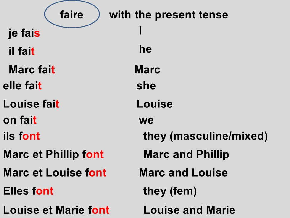 faire with the present tense. I. je fais. he. il fait. Marc fait. Marc. elle fait. she. Louise fait.