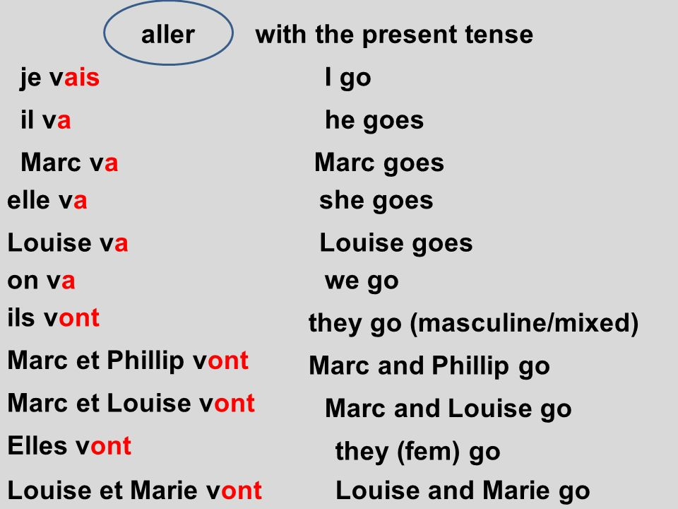aller with the present tense. je vais. I go. il va. he goes. Marc va. Marc goes. elle va. she goes.