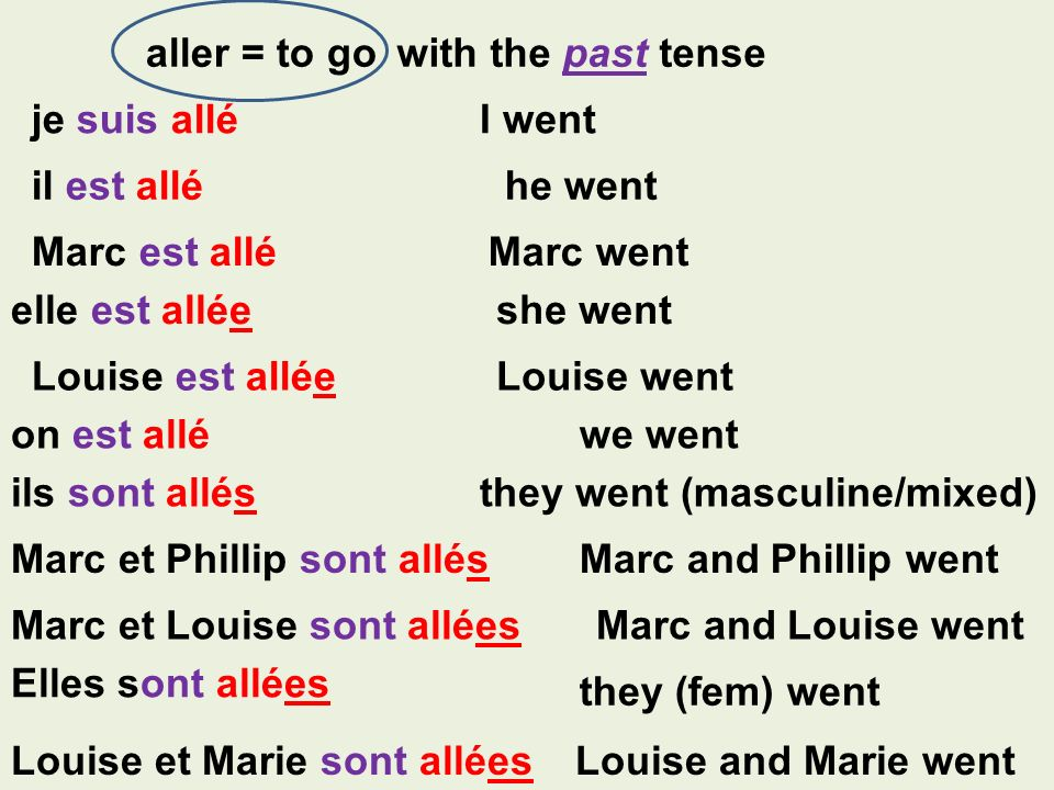 aller = to go with the past tense. je suis allé. I went. il est allé. he went. Marc est allé. Marc went.