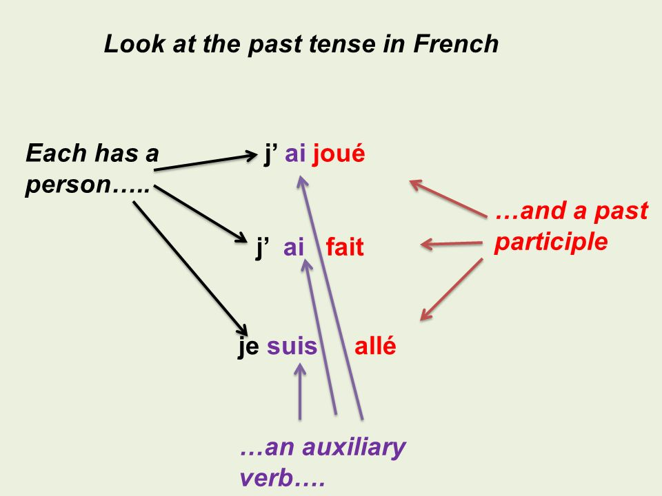 Look at the past tense in French