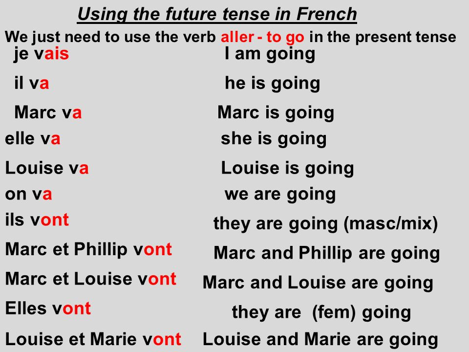Using the future tense in French