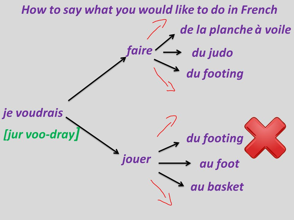 How to say what you would like to do in French