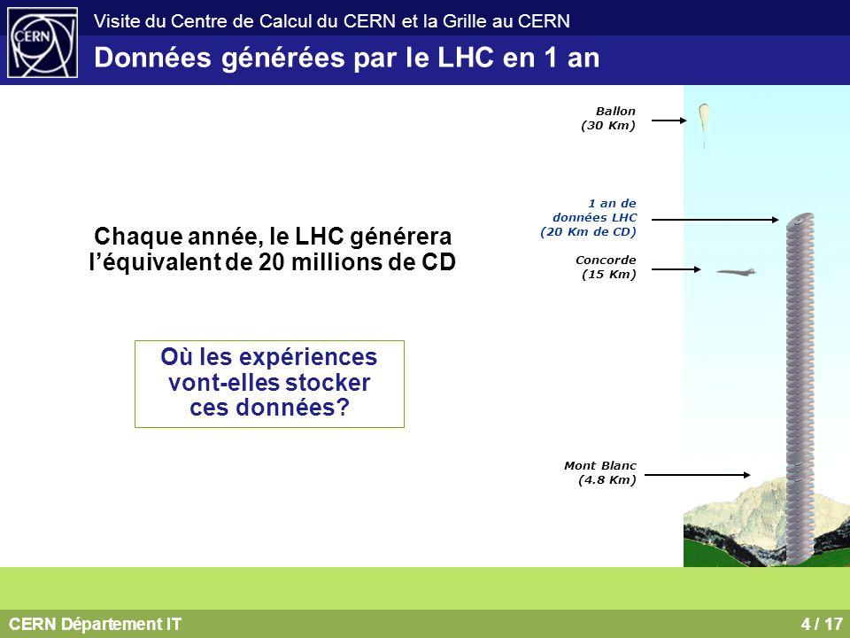 Données générées par le LHC en 1 an