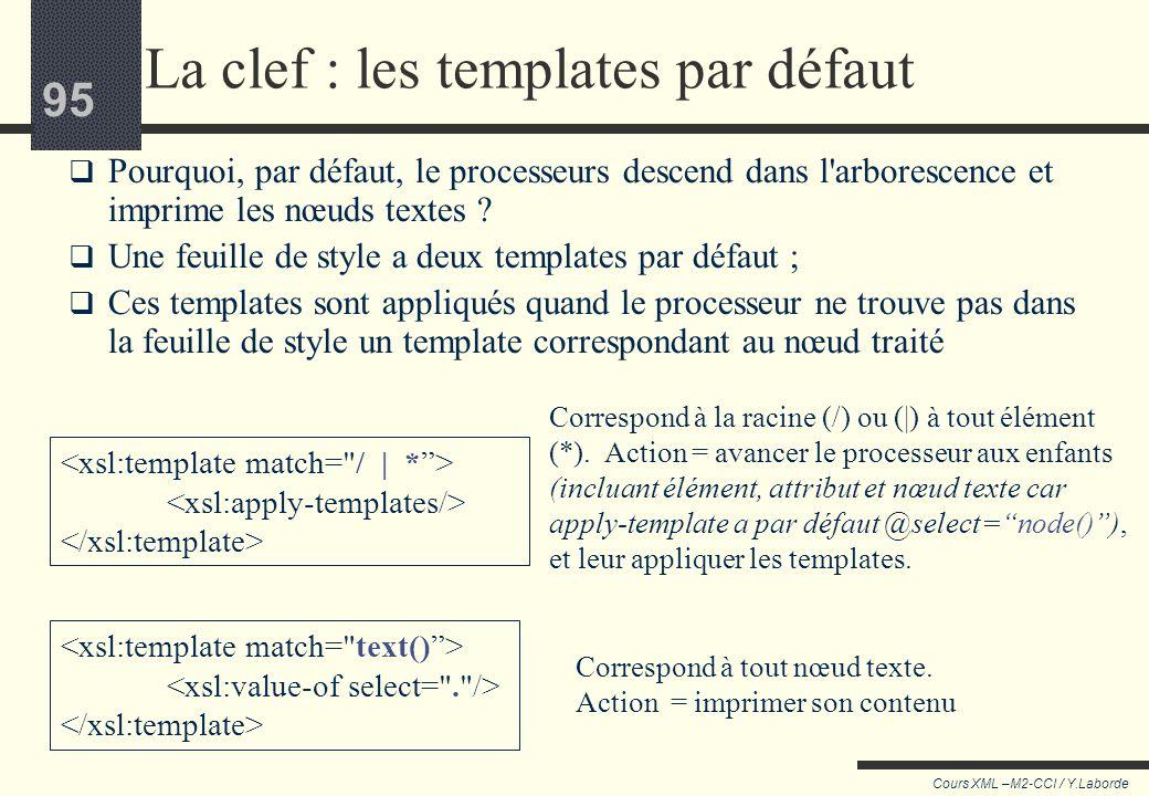 La clef : les templates par défaut