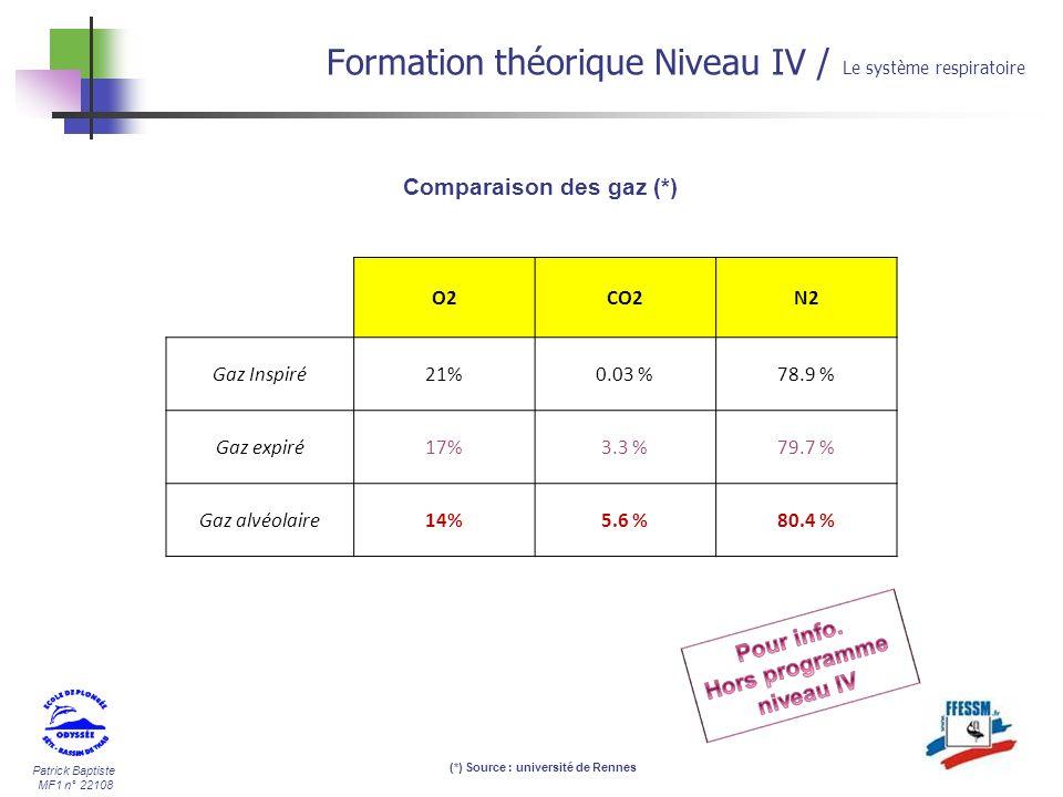 Comparaison des gaz (*) (*) Source : université de Rennes