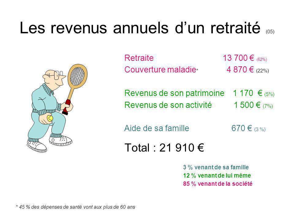 Les revenus annuels d'un retraité (05)