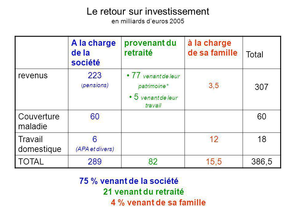 Le retour sur investissement en milliards d'euros 2005