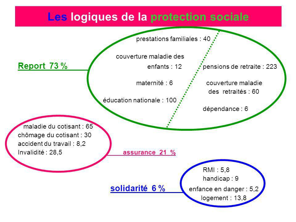 Les logiques de la protection sociale