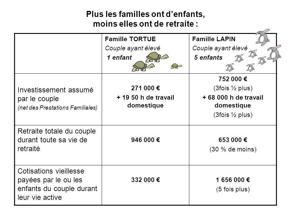 Plus les familles ont d'enfants, moins elles ont de retraite :