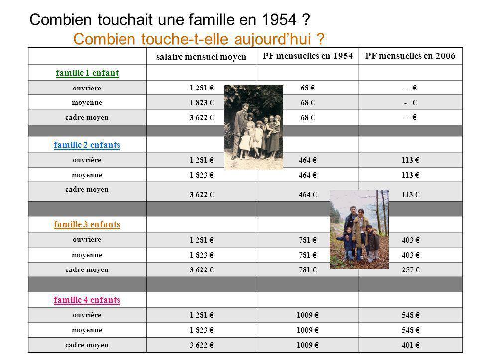 Combien touchait une famille en 1954 Combien touche-t-elle aujourd'hui