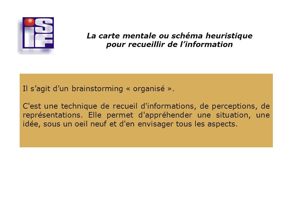 La carte mentale ou schéma heuristique pour recueillir de l'information