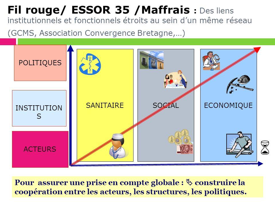 Fil rouge/ ESSOR 35 /Maffrais : Des liens institutionnels et fonctionnels étroits au sein d'un même réseau (GCMS, Association Convergence Bretagne,…)