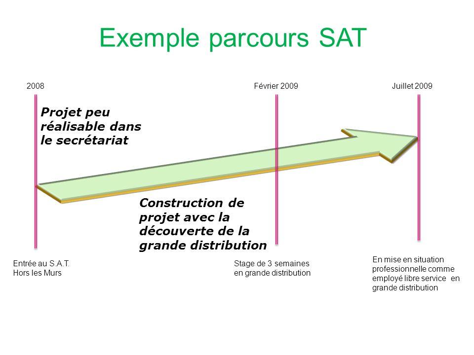 Exemple parcours SAT Projet peu réalisable dans le secrétariat
