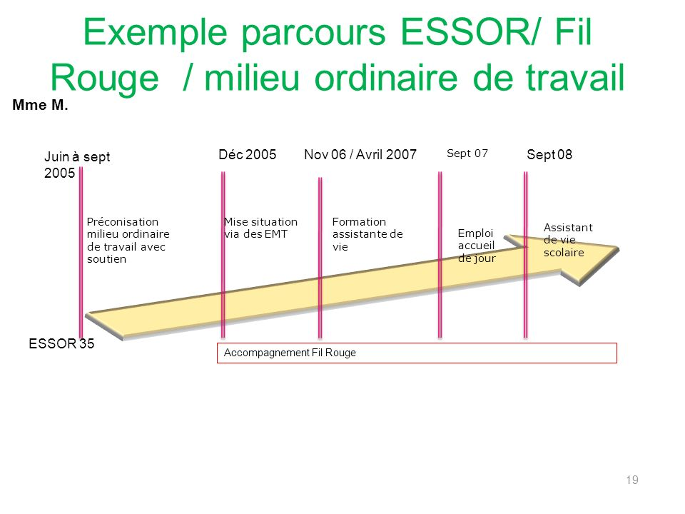Exemple parcours ESSOR/ Fil Rouge / milieu ordinaire de travail