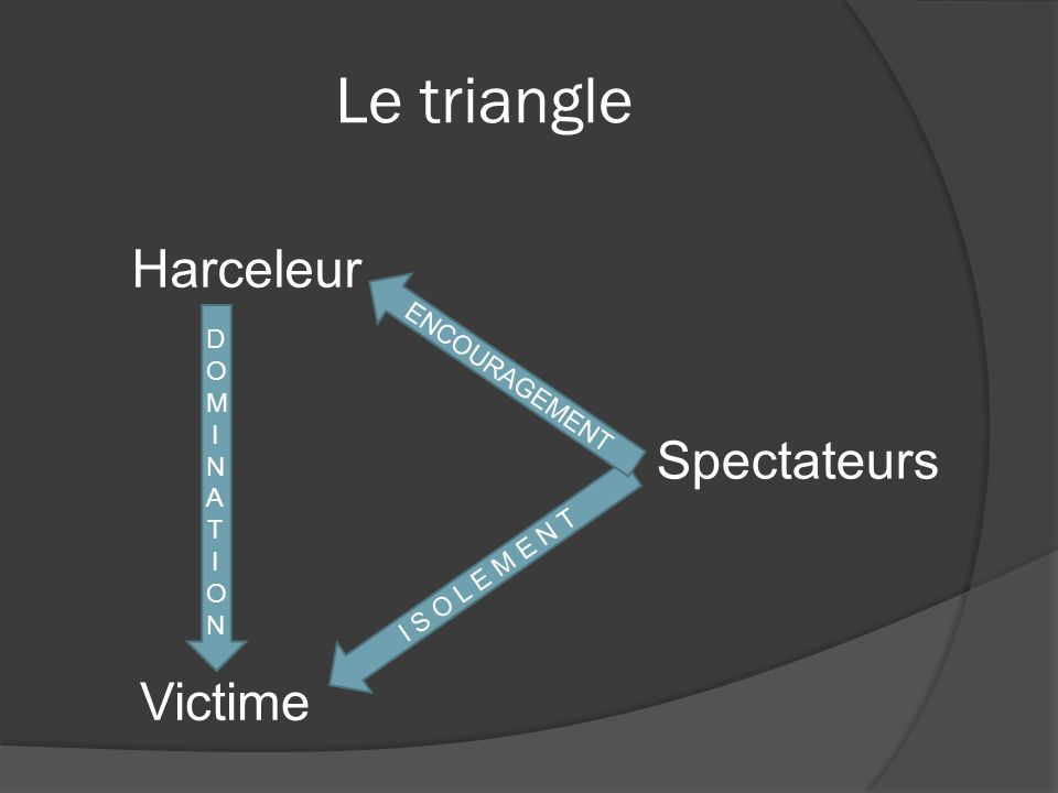Le triangle Harceleur Spectateurs Victime ENCOURAGEMENT D OM I NA T ON