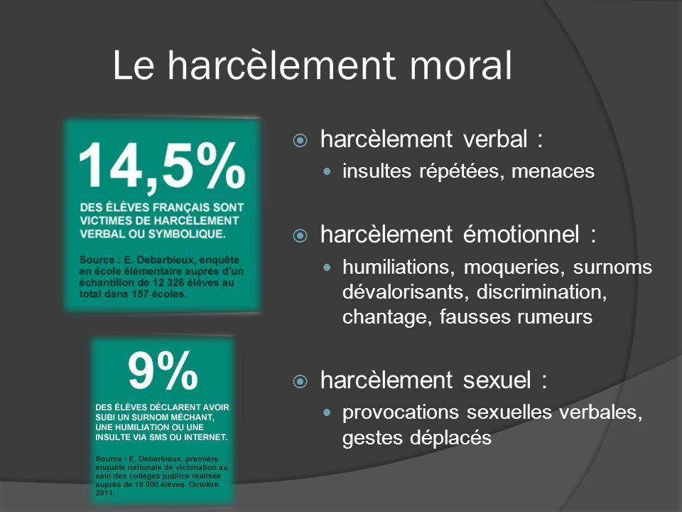 Le harcèlement moral harcèlement verbal : harcèlement émotionnel :