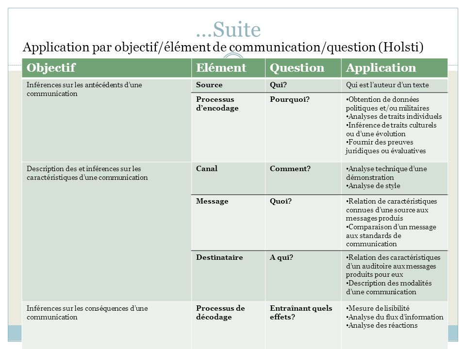 …Suite Application par objectif/élément de communication/question (Holsti) Objectif. Elément. Question.
