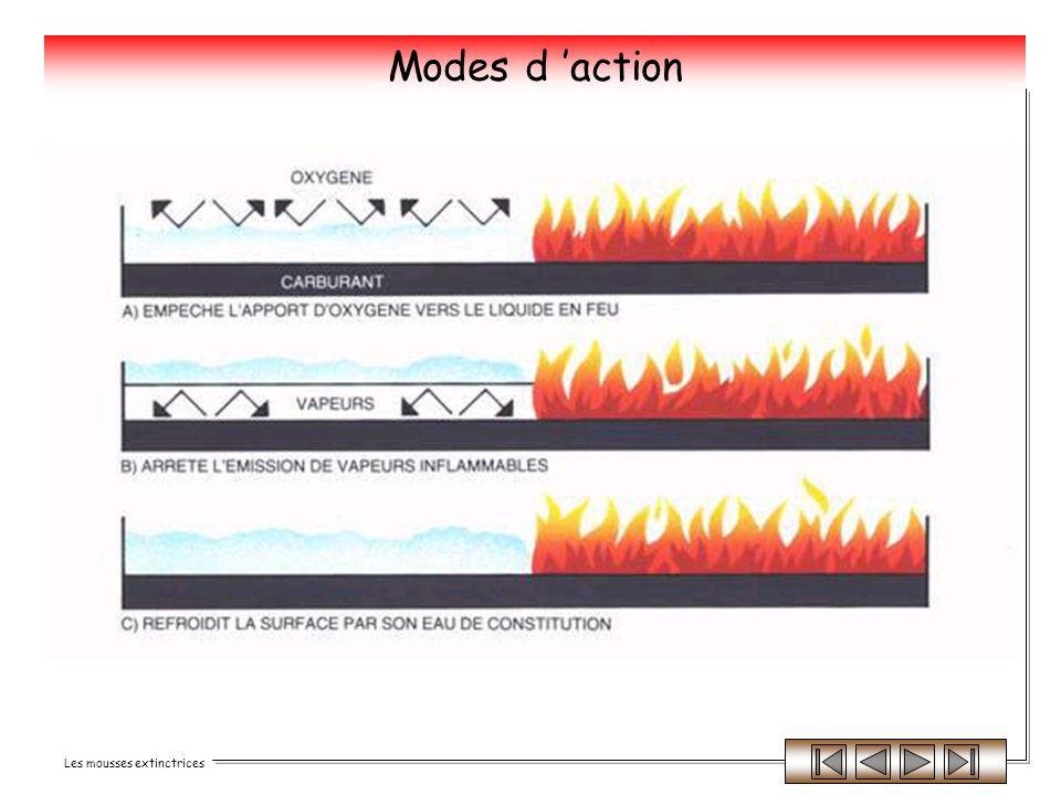 Modes d 'action
