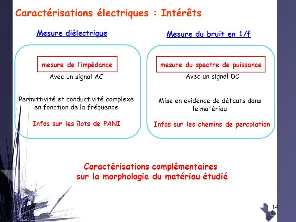 Caractérisations électriques : Intérêts