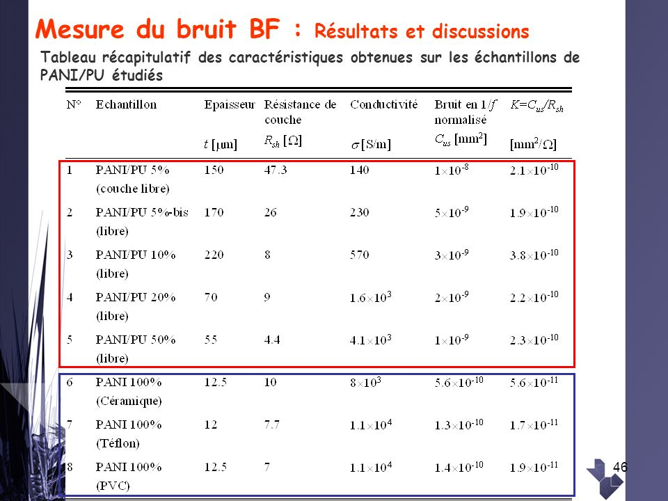 Mesure du bruit BF : Résultats et discussions