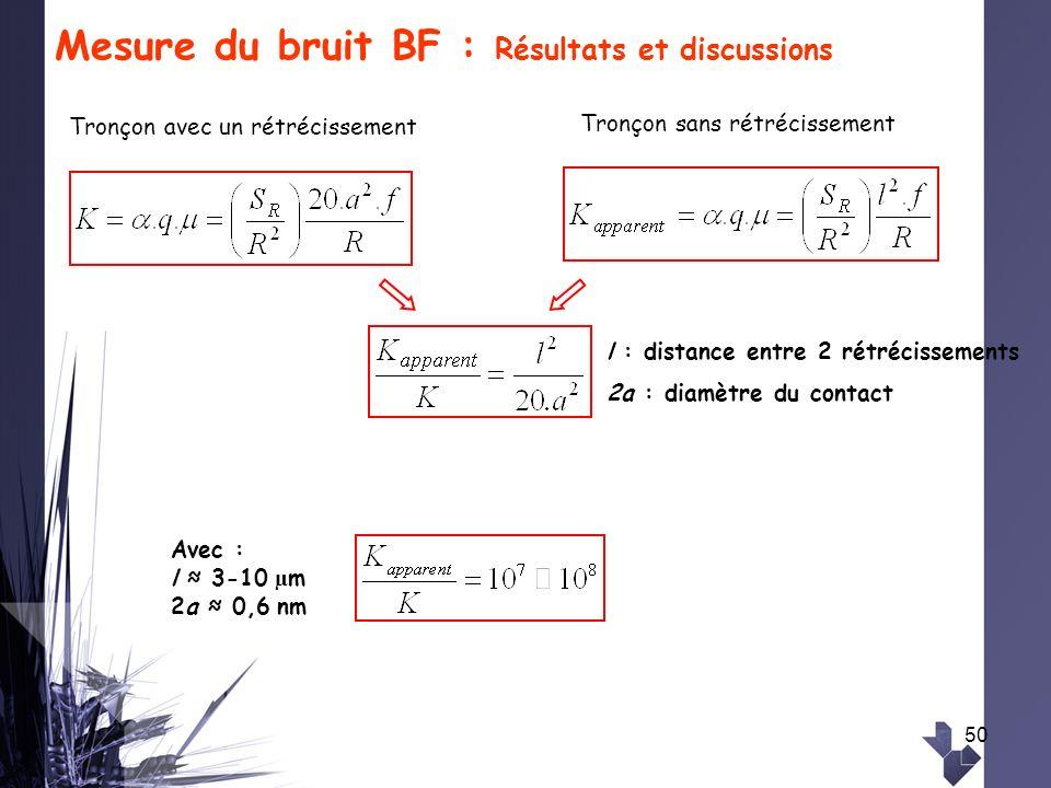 Mesure du bruit BF : Résultats et discussions