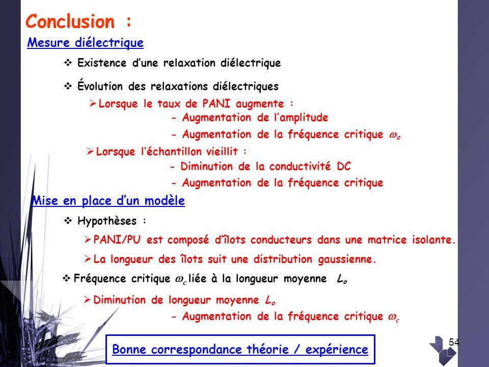 Conclusion : Mesure diélectrique Mise en place d'un modèle