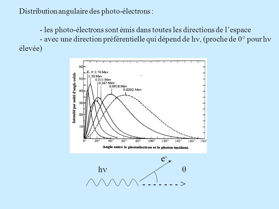 Distribution angulaire des photo-électrons :