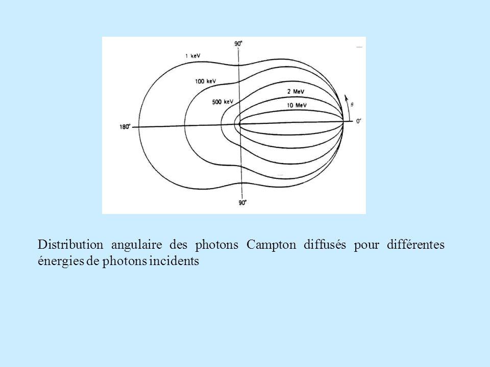 Distribution angulaire des photons Campton diffusés pour différentes énergies de photons incidents.