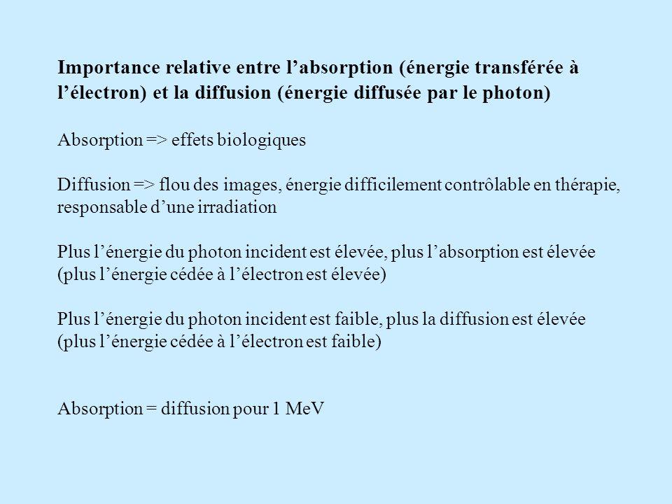 Importance relative entre l'absorption (énergie transférée à l'électron) et la diffusion (énergie diffusée par le photon)