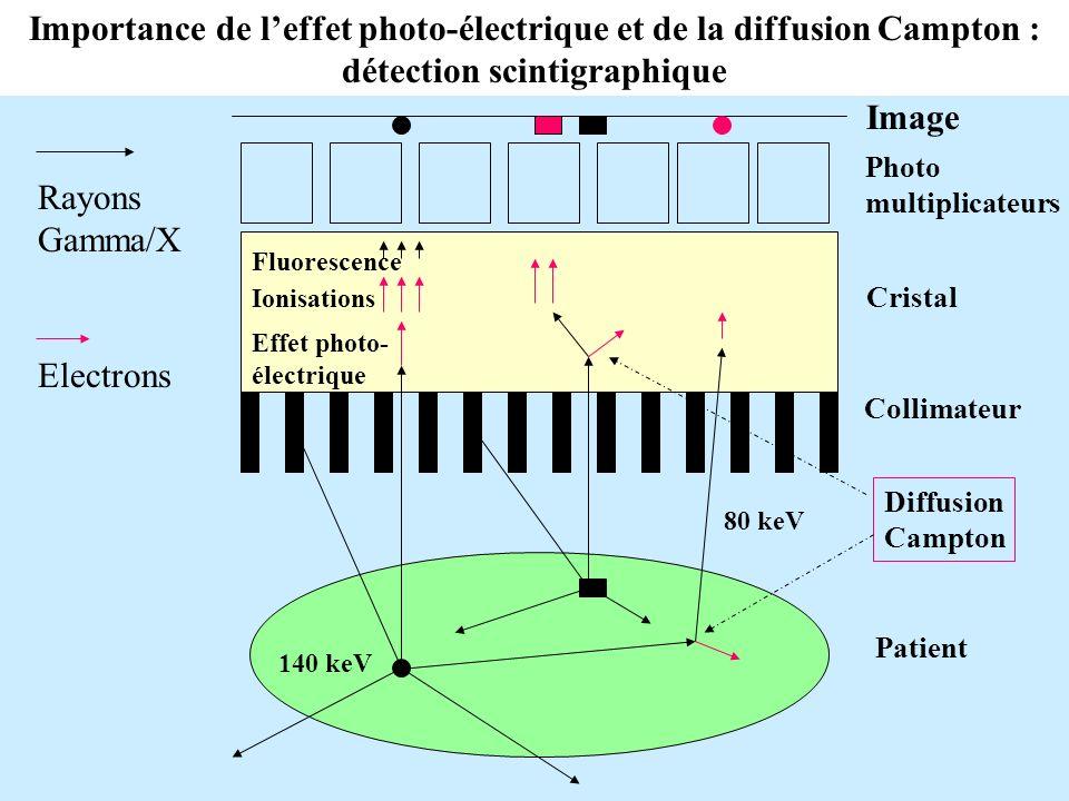 Importance de l'effet photo-électrique et de la diffusion Campton : détection scintigraphique