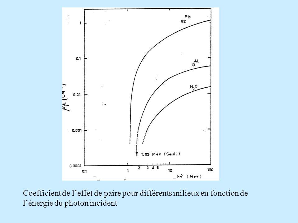 Coefficient de l'effet de paire pour différents milieux en fonction de l'énergie du photon incident.