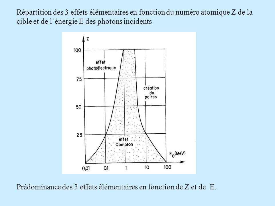 Répartition des 3 effets élémentaires en fonction du numéro atomique Z de la cible et de l'énergie E des photons incidents