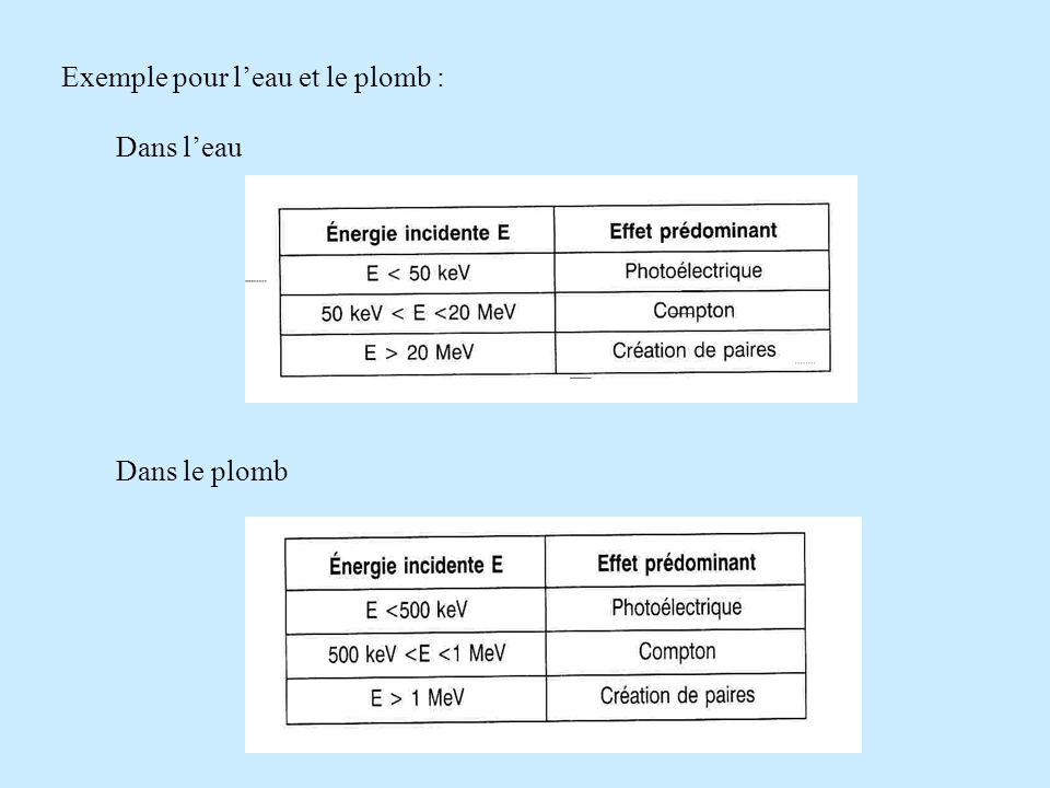 Exemple pour l'eau et le plomb : Dans l'eau