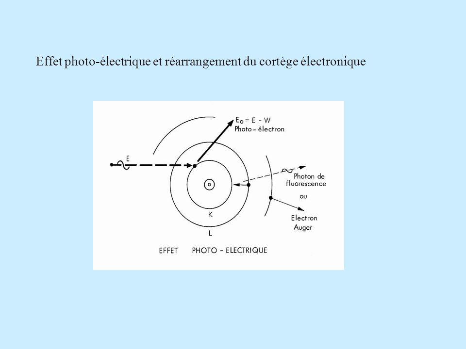 Effet photo-électrique et réarrangement du cortège électronique