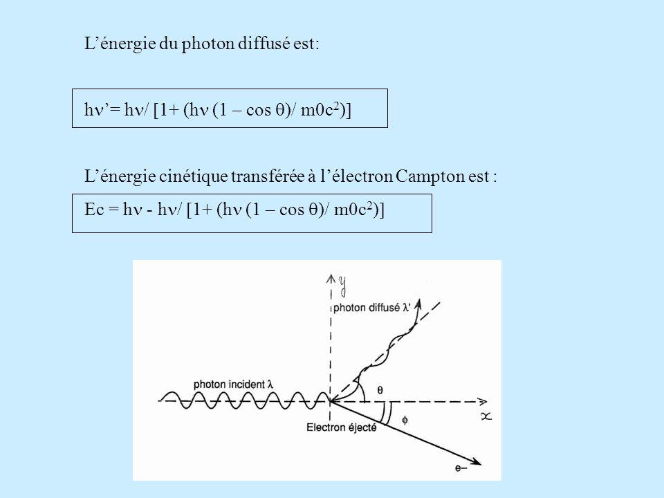 L'énergie du photon diffusé est: