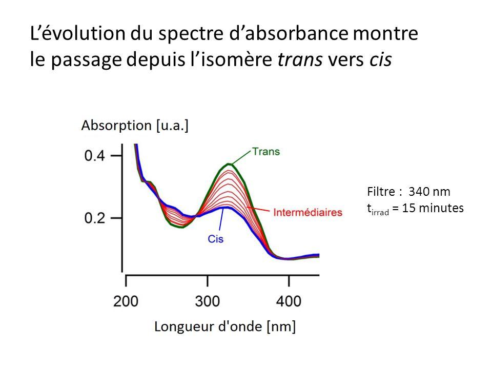 L'évolution du spectre d'absorbance montre le passage depuis l'isomère trans vers cis