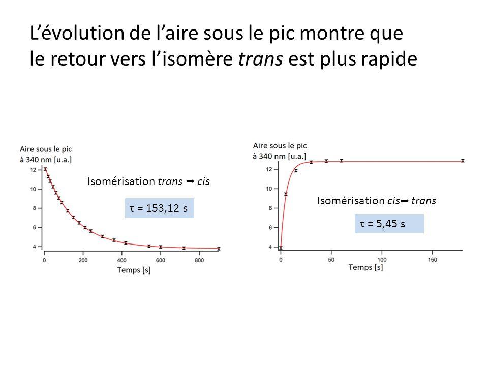 L'évolution de l'aire sous le pic montre que le retour vers l'isomère trans est plus rapide