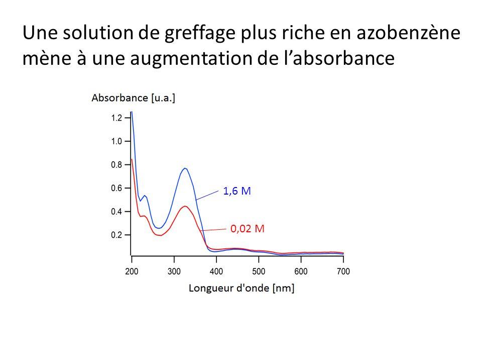 Une solution de greffage plus riche en azobenzène mène à une augmentation de l'absorbance