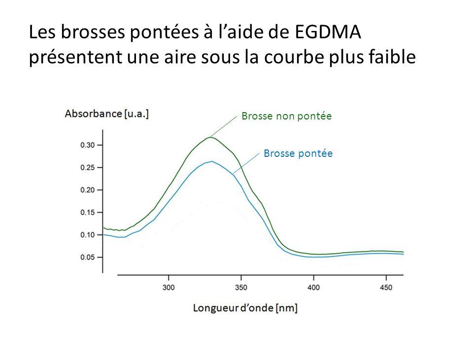 Les brosses pontées à l'aide de EGDMA présentent une aire sous la courbe plus faible