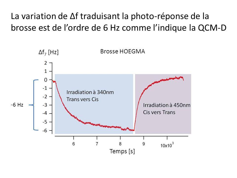 La variation de Δf traduisant la photo-réponse de la brosse est de l'ordre de 6 Hz comme l'indique la QCM-D