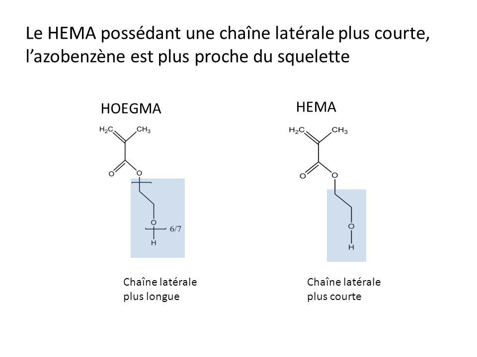 Le HEMA possédant une chaîne latérale plus courte, l'azobenzène est plus proche du squelette