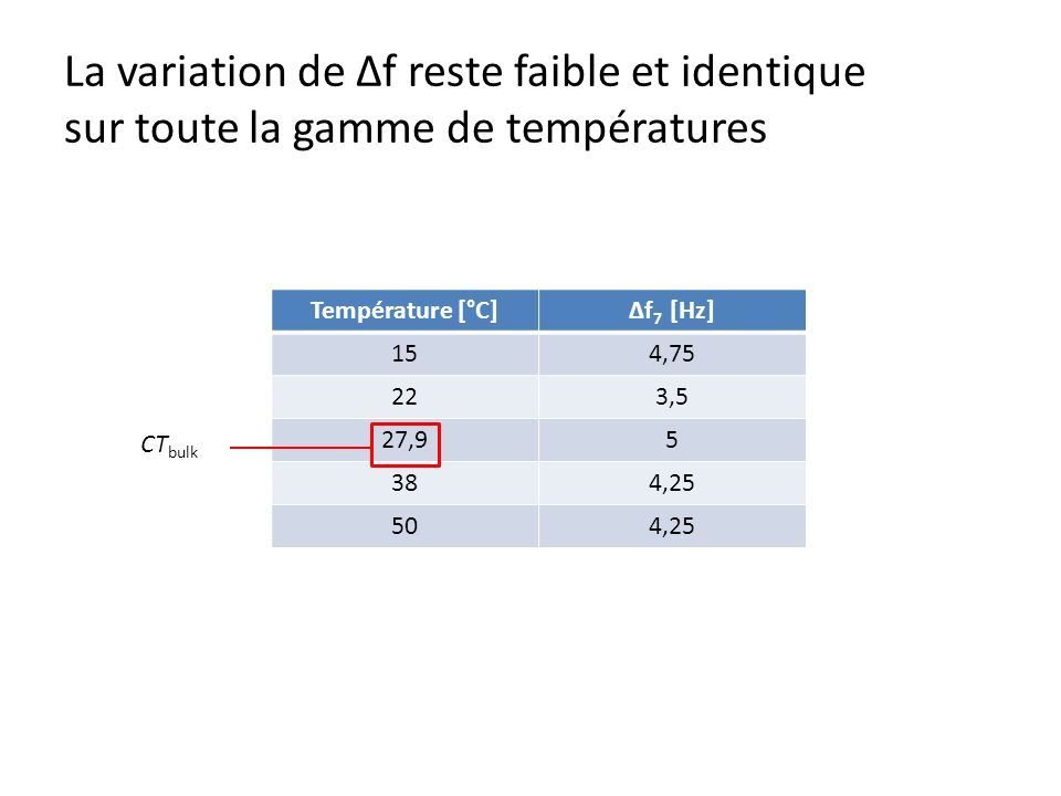 La variation de Δf reste faible et identique sur toute la gamme de températures