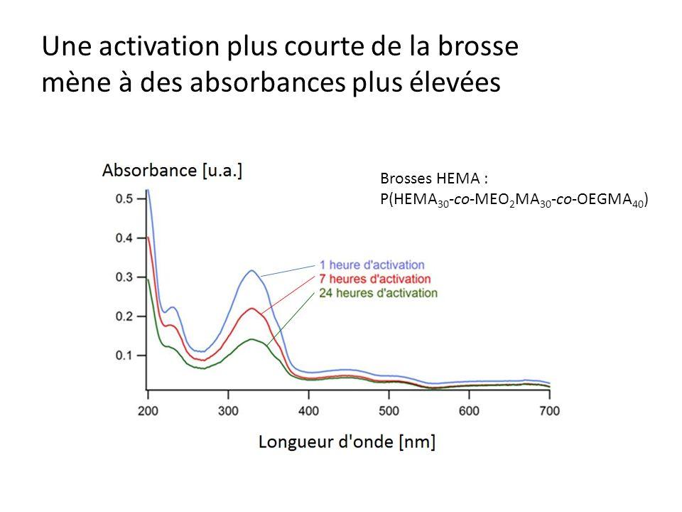 Une activation plus courte de la brosse mène à des absorbances plus élevées